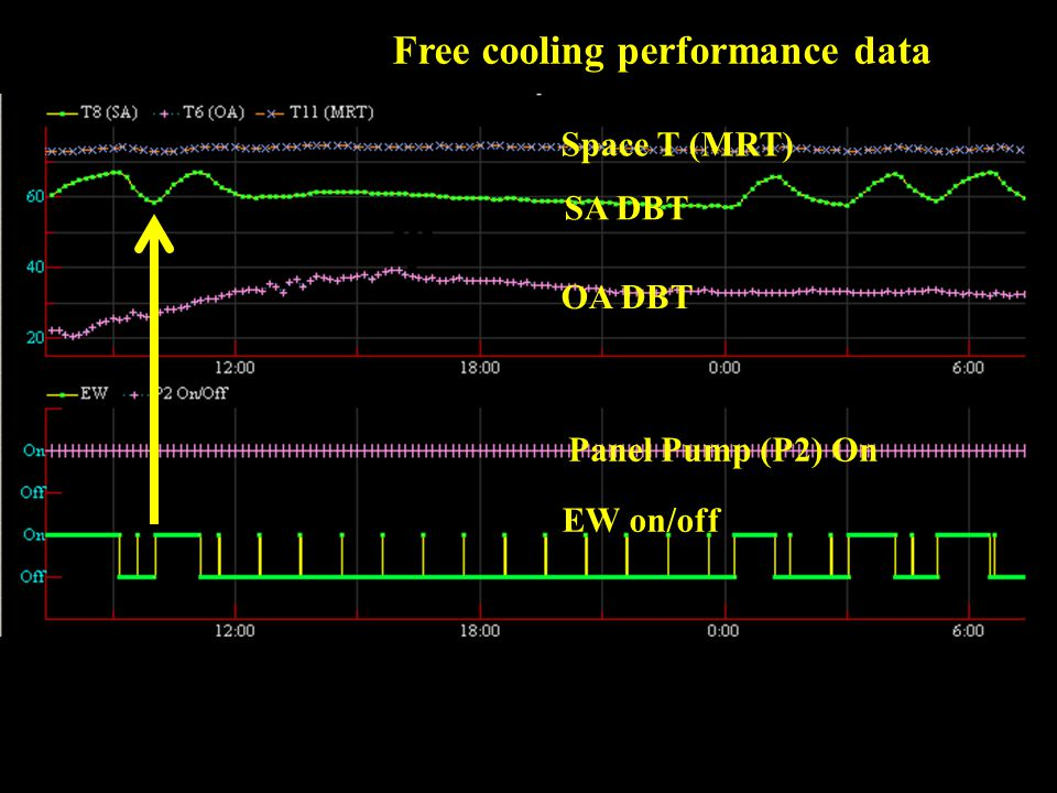Midnight Space T (MRT) SA DBT OA DBT Panel Pump (P2) On EW on/off Free cooling performance data