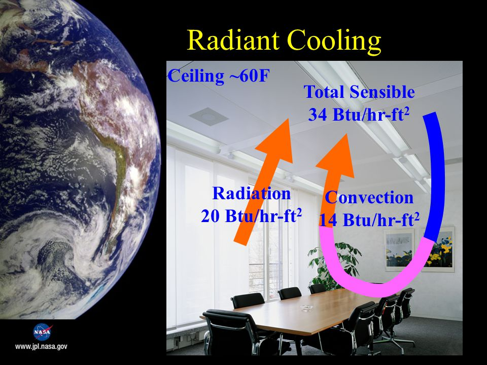 Radiant Cooling Radiation 20 Btu/hr-ft 2 Convection 14 Btu/hr-ft 2 Total Sensible 34 Btu/hr-ft 2 Ceiling ~60F