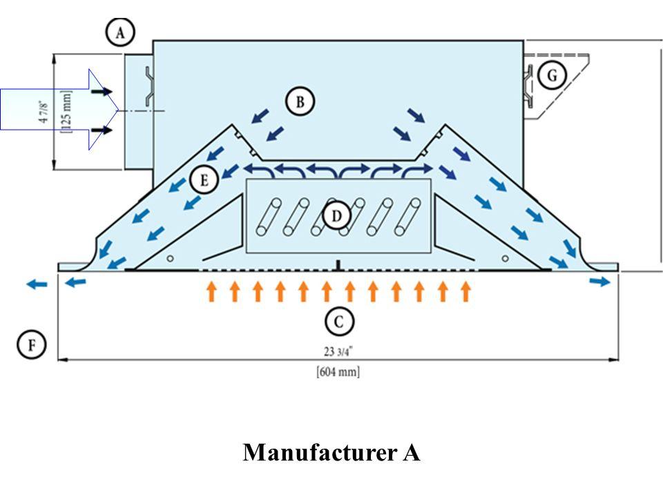 Manufacturer A