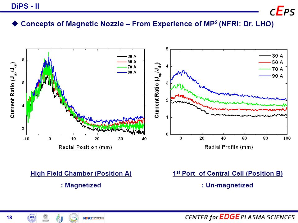 18 CENTER for EDGE PLASMA SCIENCES C E PS 18 High Field Chamber (Position A) : Magnetized 1 st Port of Central Cell (Position B) : Un-magnetized  Concepts of Magnetic Nozzle – From Experience of MP 2 (NFRI: Dr.