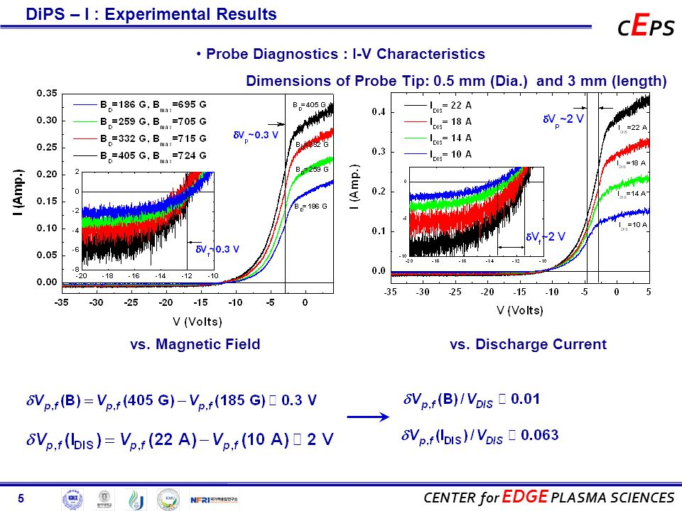 5 CENTER for EDGE PLASMA SCIENCES C E PS 5 Probe Diagnostics : I-V Characteristics vs.