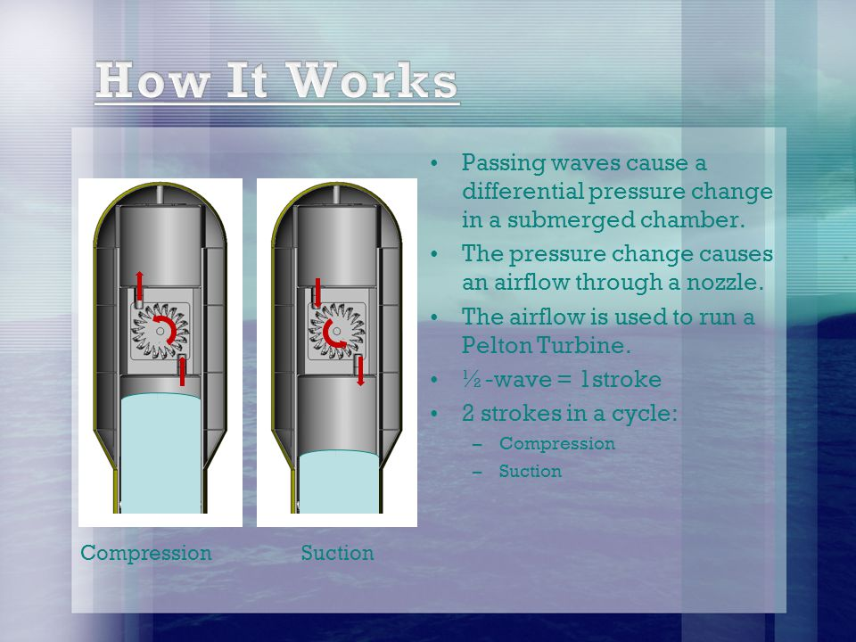 Passing waves cause a differential pressure change in a submerged chamber.