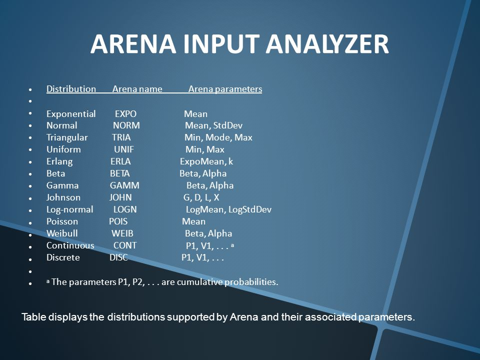 ARENA INPUT Distribution Arena name Arena parameters ANALYZER Exponential Normal Triangular Uniform Erlang Beta Gamma Johnson Log-normal Poisson Weibull Continuous Discrete EXPO NORM TRIA UNIF ERLA BETA GAMM JOHN LOGN POIS WEIB CONT DISC Mean Mean, StdDev Min, Mode, Max Min, Max ExpoMean, k Beta, Alpha G, D, L, X LogMean, LogStdDev Mean Beta, Alpha P1, V1,...