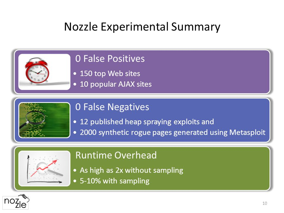 Nozzle Experimental Summary 10