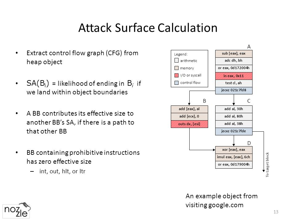 Attack Surface Calculation 13 Extract control flow graph (CFG) from heap object SA(B i ) = likelihood of ending in B i if we land within object boundaries A BB contributes its effective size to another BB's SA, if there is a path to that other BB BB containing prohibitive instructions has zero effective size – int, out, hlt, or ltr An example object from visiting google.com D CB A