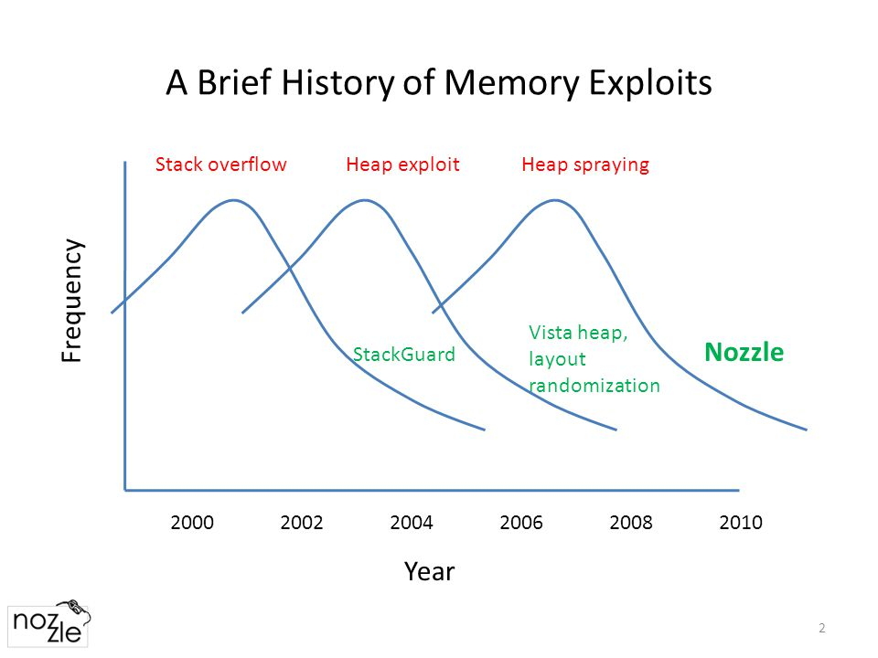 A Brief History of Memory Exploits 2 Frequency Year 200020022004200620082010 Stack overflow StackGuard Heap exploit Vista heap, layout randomization Nozzle Heap spraying
