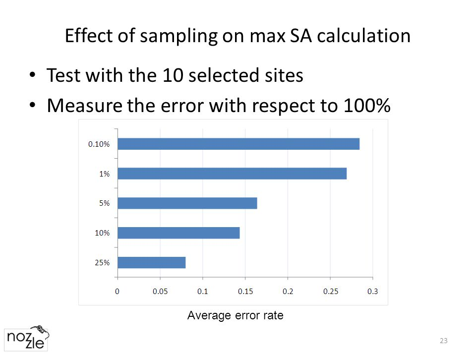 Effect of sampling on max SA calculation 23 Average error rate Test with the 10 selected sites Measure the error with respect to 100%