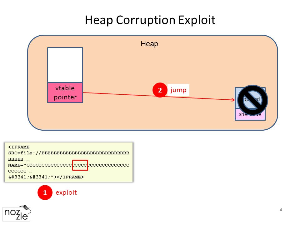 Heap Corruption Exploit 4 <IFRAME SRC=file://BBBBBBBBBBBBBBBBBBBBBBBBBBBBB BBBBB … NAME= CCCCCCCCCCCCCCCCCCCCCCCCCCCCCCCCCC CCCCCC … ഍഍ > 1 exploit 2 jump nop sled shellcode Heap vtable pointer
