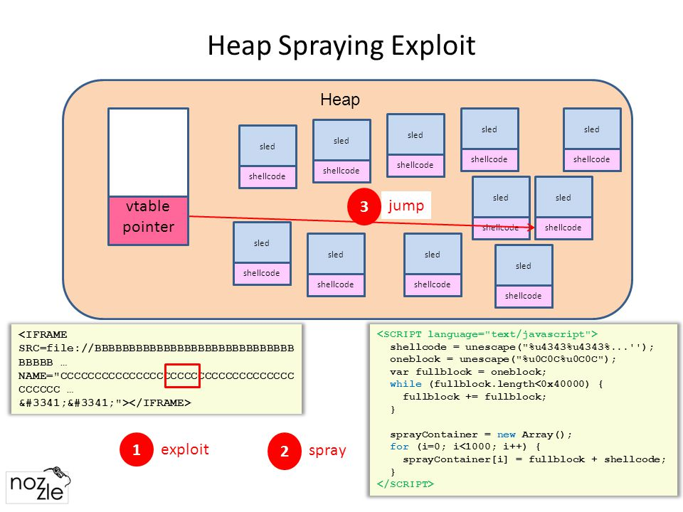 Summary Heap spraying is a real threat to Windows, Office, … – Can be launched with JavaScript, C#, Java, Images, mp3s,… – Code/data is difficult to distinguish – Published approaches fail Heap spraying affects global heap health, – Detected by Nozzle – Effectively identifies spraying at low cost – Product groups have already expressed interest 16
