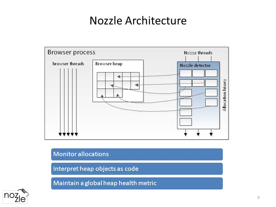 Nozzle Architecture 9 Monitor allocationsInterpret heap objects as codeMaintain a global heap health metric