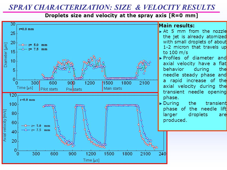 SPRAY CHARACTERIZATION: SIZE & VELOCITY RESULTS Main results: At 5 mm from the nozzle the jet is already atomized with small droplets of about 1-2 micron that travels up to 100 m/s Profiles of diameter and axial velocity have a flat behavior during the needle steady phase and a rapid increase of the axial velocity during the transient needle opening phase.