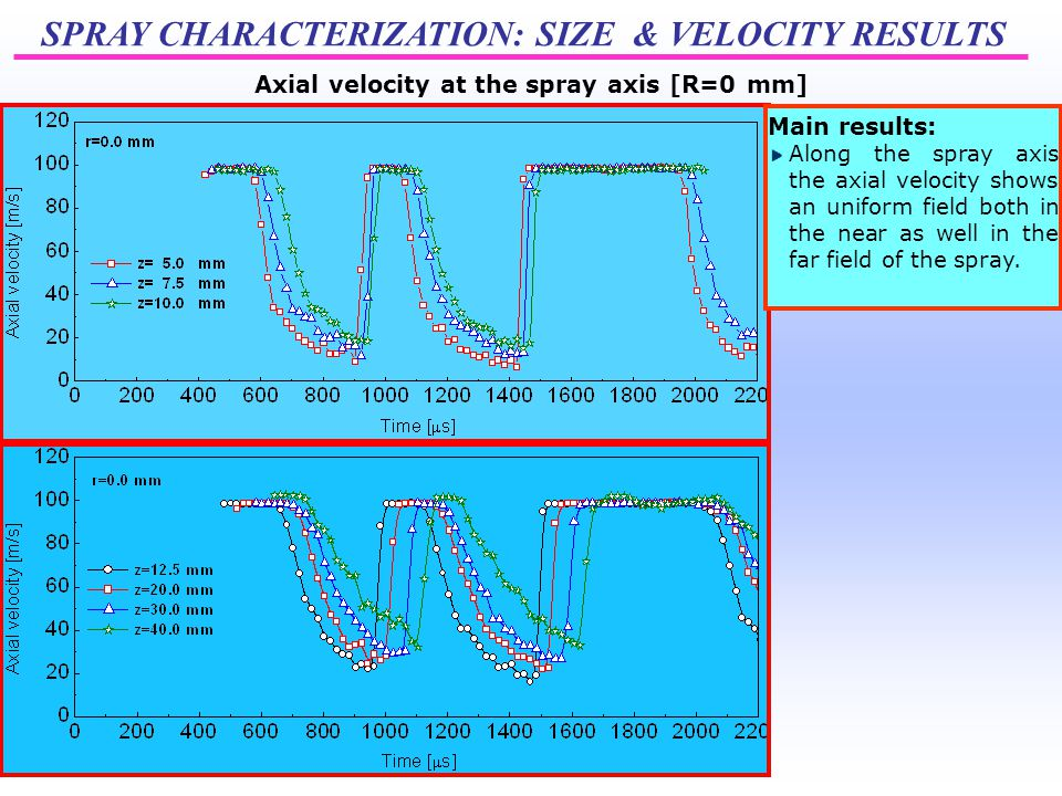 SPRAY CHARACTERIZATION: SIZE & VELOCITY RESULTS Axial velocity at the spray axis [R=0 mm] Main results: Along the spray axis the axial velocity shows an uniform field both in the near as well in the far field of the spray.