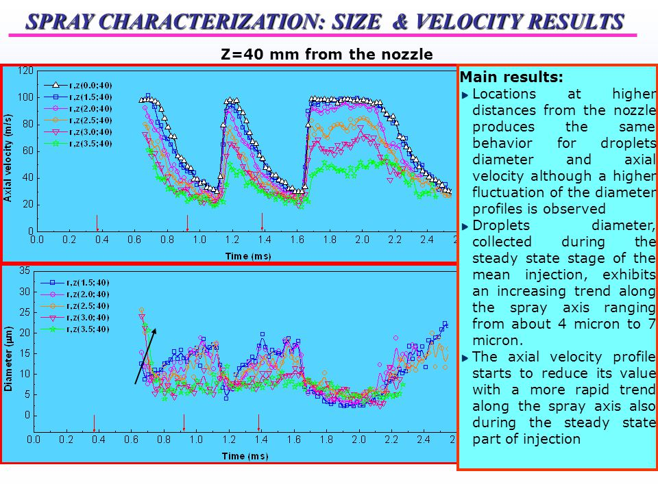 SPRAY CHARACTERIZATION: SIZE & VELOCITY RESULTS Z=40 mm from the nozzle Main results: Locations at higher distances from the nozzle produces the same behavior for droplets diameter and axial velocity although a higher fluctuation of the diameter profiles is observed Droplets diameter, collected during the steady state stage of the mean injection, exhibits an increasing trend along the spray axis ranging from about 4 micron to 7 micron.