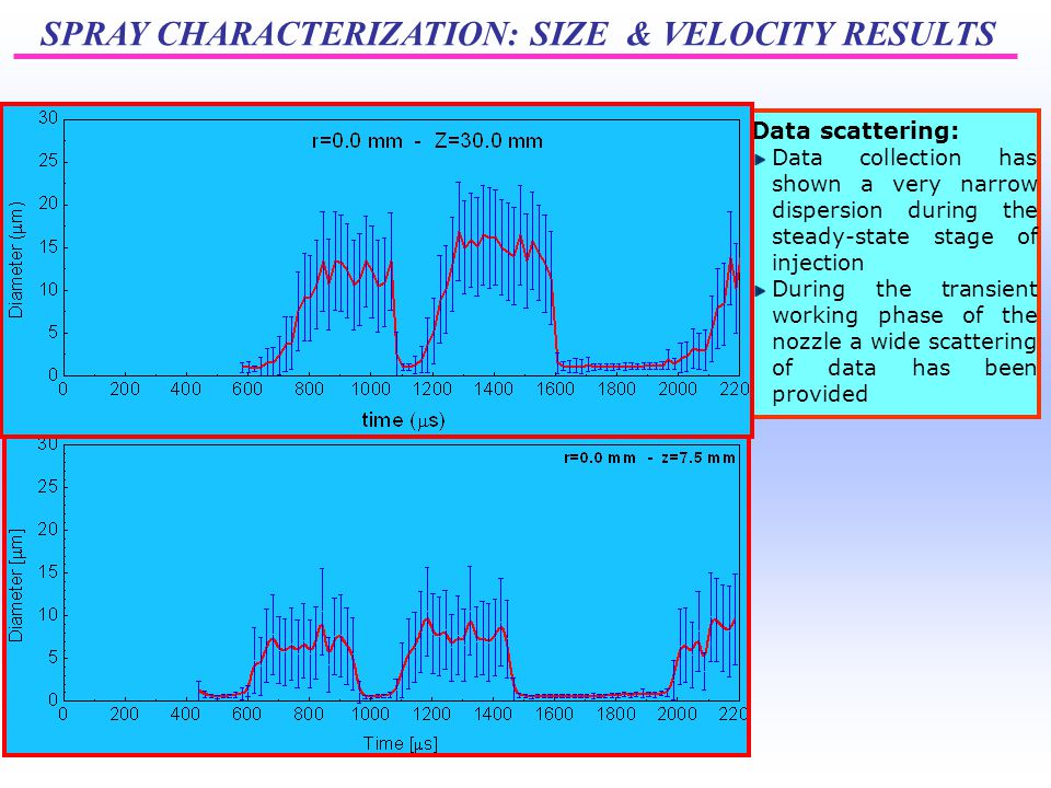 SPRAY CHARACTERIZATION: SIZE & VELOCITY RESULTS Data scattering: Data collection has shown a very narrow dispersion during the steady-state stage of injection During the transient working phase of the nozzle a wide scattering of data has been provided