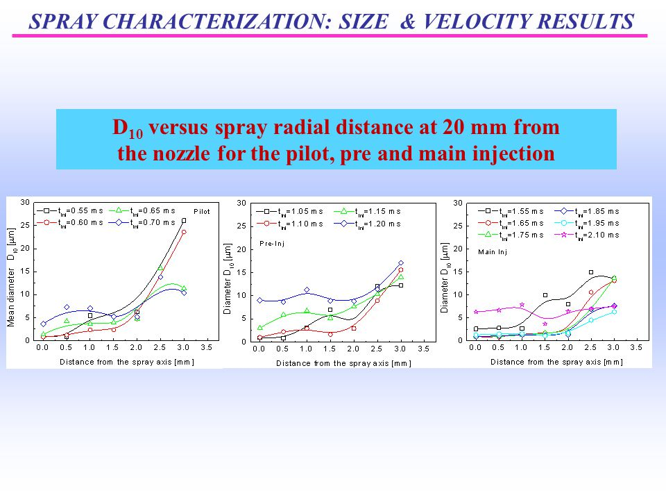 SPRAY CHARACTERIZATION: SIZE & VELOCITY RESULTS D 10 versus spray radial distance at 20 mm from the nozzle for the pilot, pre and main injection