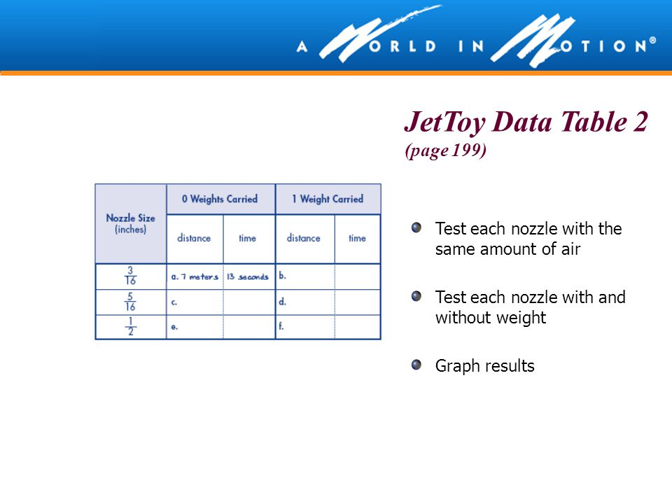 Test each nozzle with the same amount of air Test each nozzle with and without weight Graph results JetToy Data Table 2 (page 199)