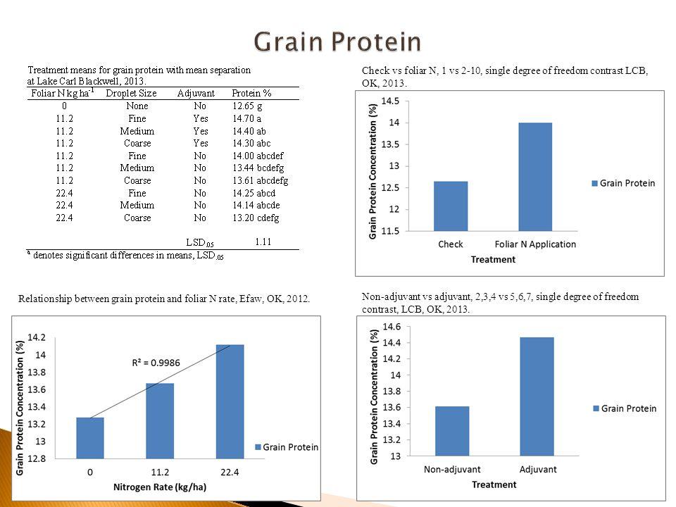 Relationship between grain protein and foliar N rate, Efaw, OK, 2012.