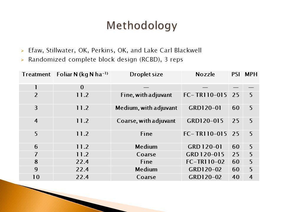 TreatmentFoliar N (kg N ha -1) Droplet sizeNozzlePSIMPH 10———— 211.2Fine, with adjuvantFC- TR110-015255 311.2Medium, with adjuvantGRD120-01605 411.2Coarse, with adjuvantGRD120-015255 511.2FineFC- TR110-015255 611.2MediumGRD 120-01605 711.2CoarseGRD 120-015255 822.4FineFC-TR110-02605 922.4MediumGRD120-02605 1022.4CoarseGRD120-02404  Efaw, Stillwater, OK, Perkins, OK, and Lake Carl Blackwell  Randomized complete block design (RCBD), 3 reps