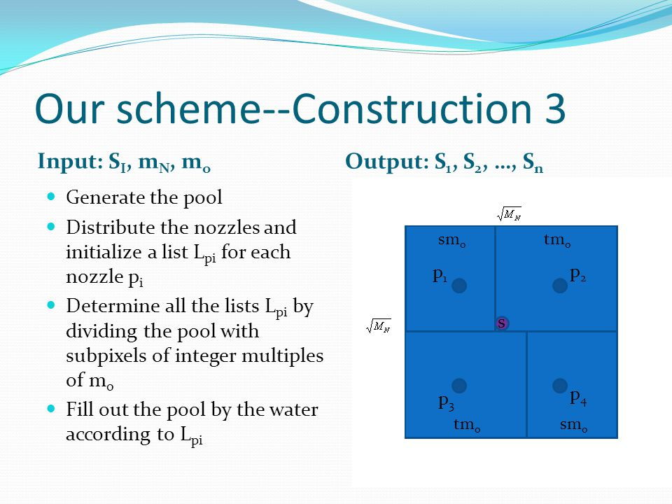 Our scheme--Construction 3 Input: S I, m N, m o Output: S 1, S 2, …, S n Generate the pool Distribute the nozzles and initialize a list L pi for each nozzle p i Determine all the lists L pi by dividing the pool with subpixels of integer multiples of m o Fill out the pool by the water according to L pi p1p1 p2p2 p3p3 p4p4 sm o tm o s