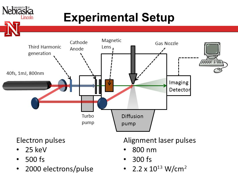 Experimental Setup Imaging Detector Turbo pump Diffusion pump 40fs, 1mJ, 800nm Magnetic Lens Gas Nozzle Cathode Anode Third Harmonic generation Electron pulses 25 keV 500 fs 2000 electrons/pulse Alignment laser pulses 800 nm 300 fs 2.2 x 10 13 W/cm 2