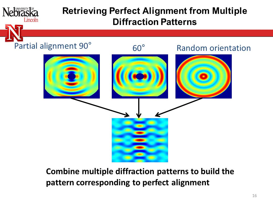 Combine multiple diffraction patterns to build the pattern corresponding to perfect alignment Partial alignment 90° Retrieving Perfect Alignment from Multiple Diffraction Patterns 16 60° Random orientation