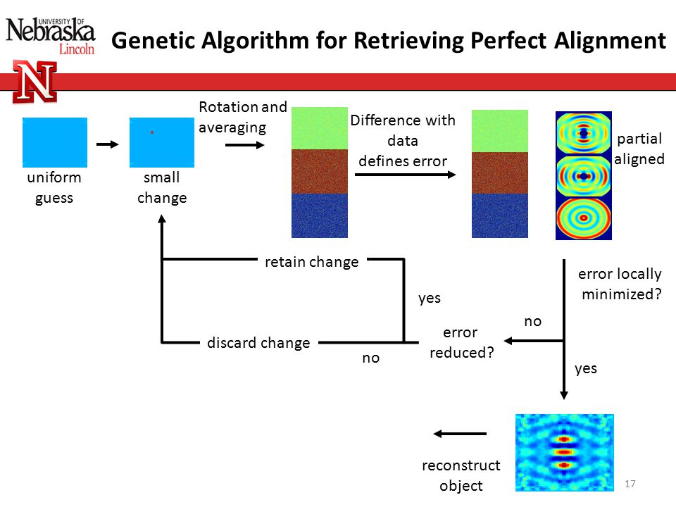 partial aligned uniform guess Difference with data defines error error locally minimized? no reconstruct object Genetic Algorithm for Retrieving Perfe