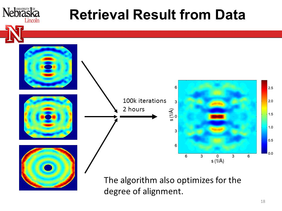 Retrieval Result from Data 18 100k iterations 2 hours The algorithm also optimizes for the degree of alignment.
