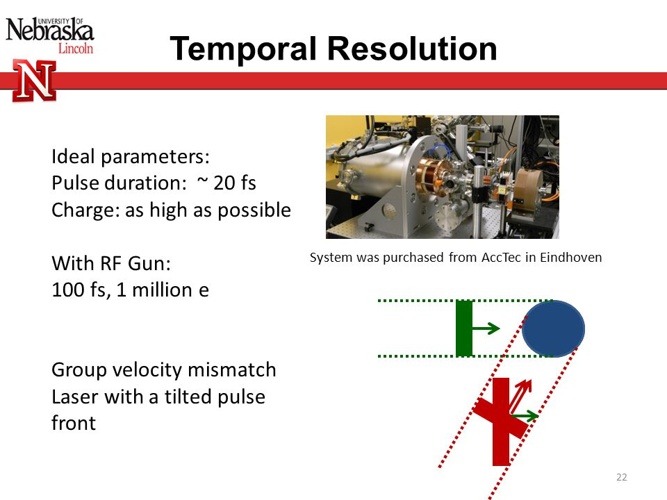 Temporal Resolution Ideal parameters: Pulse duration: ~ 20 fs Charge: as high as possible With RF Gun: 100 fs, 1 million e Group velocity mismatch Laser with a tilted pulse front System was purchased from AccTec in Eindhoven 22