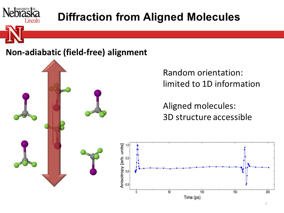Non-adiabatic (field-free) alignment Diffraction from Aligned Molecules 7 Aligned molecules: 3D structure accessible Random orientation: limited to 1D information