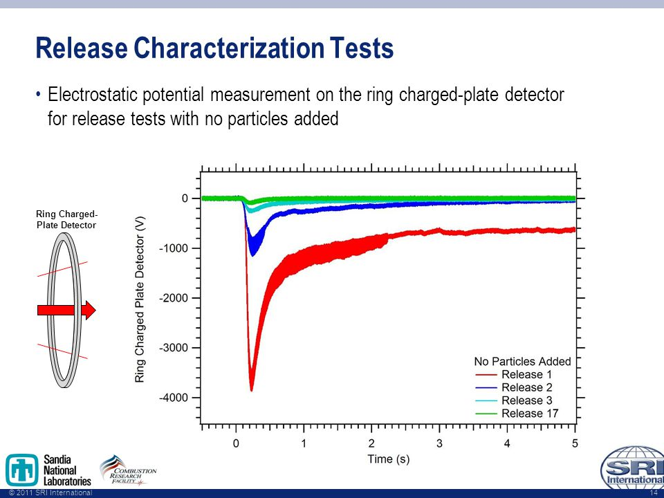 © 2011 SRI International Release Characterization Tests Electrostatic potential measurement on the ring charged-plate detector for release tests with no particles added 14 Ring Charged- Plate Detector