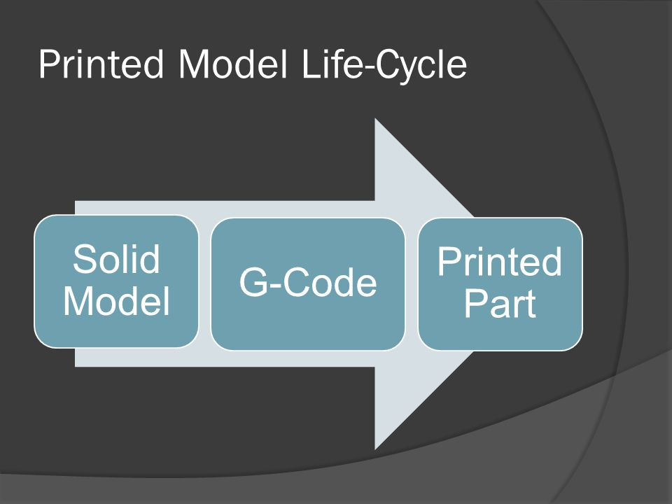 Printed Model Life-Cycle Solid Model G-Code Printed Part