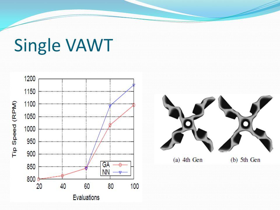 Single VAWT: Z-axis design
