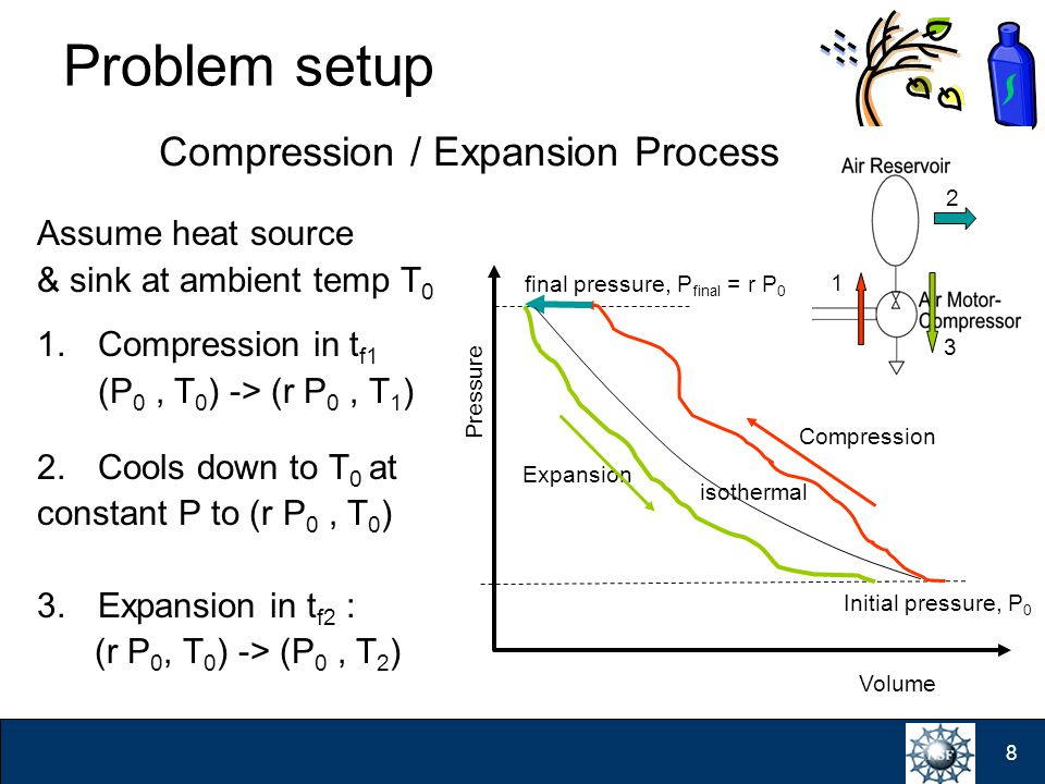 8 Problem setup Assume heat source & sink at ambient temp T 0 1.Compression in t f1 (P 0, T 0 ) -> (r P 0, T 1 ) 2.Cools down to T 0 at constant P to (r P 0, T 0 ) 3.Expansion in t f2 : (r P 0, T 0 ) -> (P 0, T 2 ) Volume Pressure Initial pressure, P 0 Compression final pressure, P final = r P 0 1 2 Expansion Compression / Expansion Process isothermal 3