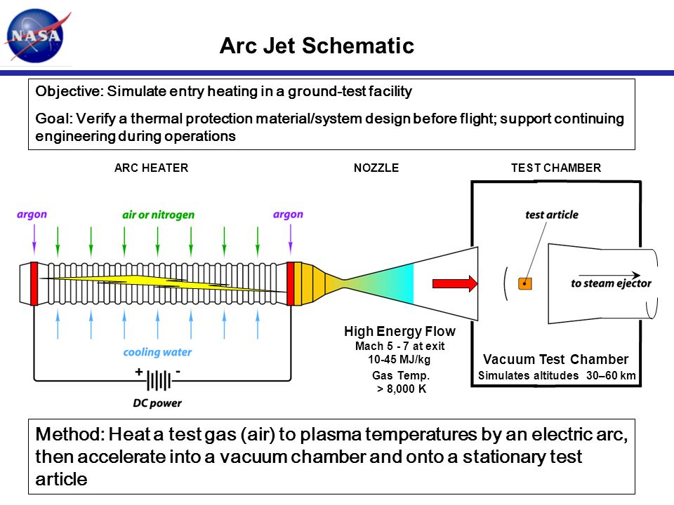Arc Jet Schematic Objective: Simulate entry heating in a ground-test facility Goal: Verify a thermal protection material/system design before flight;