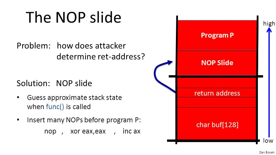Dan Boneh The NOP slide Problem: how does attacker determine ret-address? Solution: NOP slide Guess approximate stack state when func() is called Inse