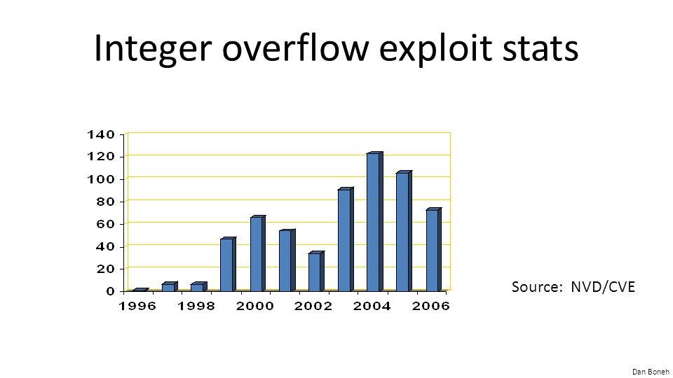 Dan Boneh Source: NVD/CVE Integer overflow exploit stats