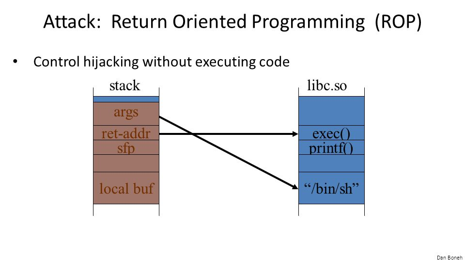 """Dan Boneh Attack: Return Oriented Programming (ROP) Control hijacking without executing code args ret-addr sfp local buf stack exec() printf() """"/bin/s"""