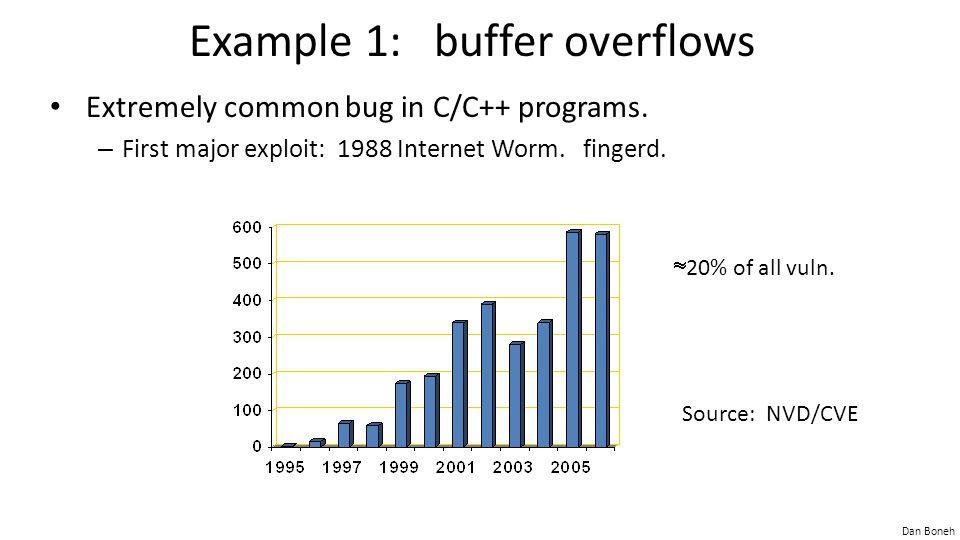 Dan Boneh Example 1: buffer overflows Extremely common bug in C/C++ programs. – First major exploit: 1988 Internet Worm. fingerd. Source: NVD/CVE  20