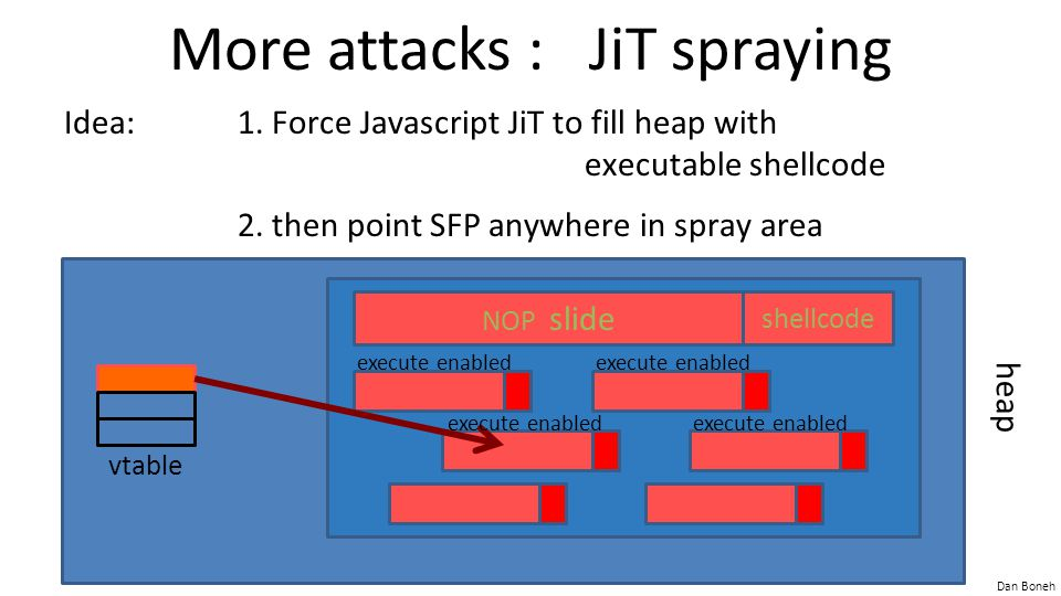 Dan Boneh More attacks : JiT spraying Idea:1. Force Javascript JiT to fill heap with executable shellcode 2. then point SFP anywhere in spray area hea