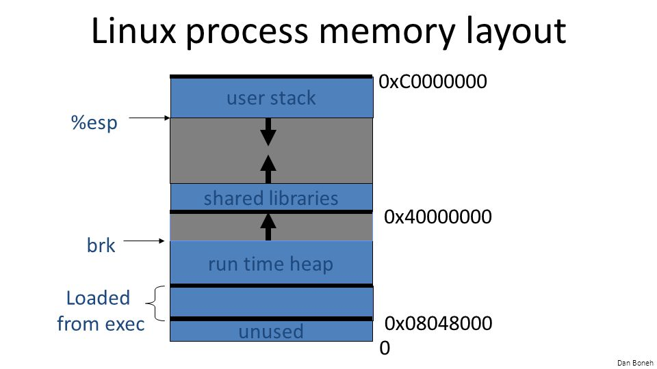 Dan Boneh Linux process memory layout unused 0x08048000 run time heap shared libraries user stack 0x40000000 0xC0000000 %esp brk Loaded from exec 0