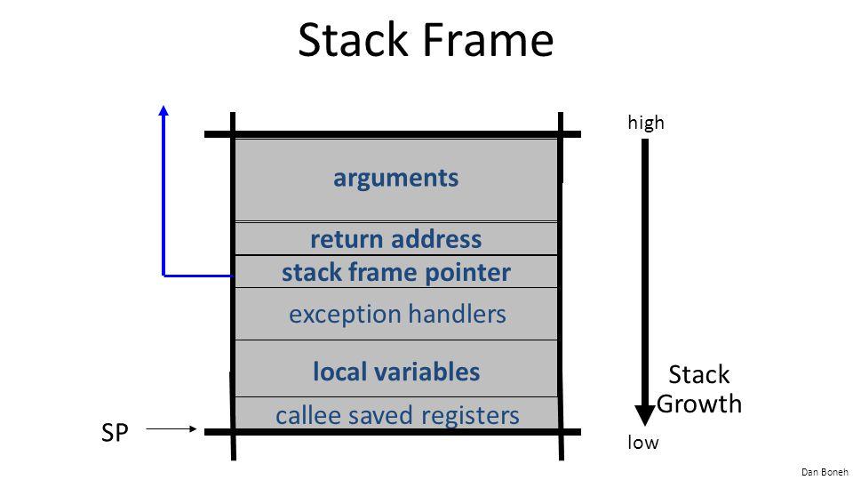 Dan Boneh More Hijacking Opportunities Integer overflows: (e.g.