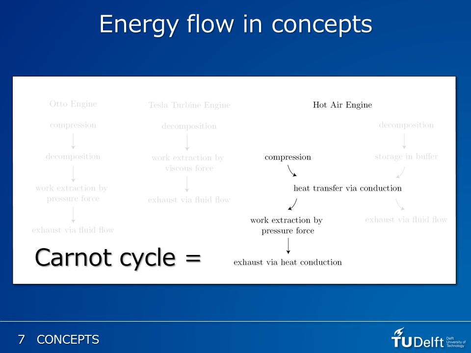 7 CONCEPTS Energy flow in concepts Carnot cycle =