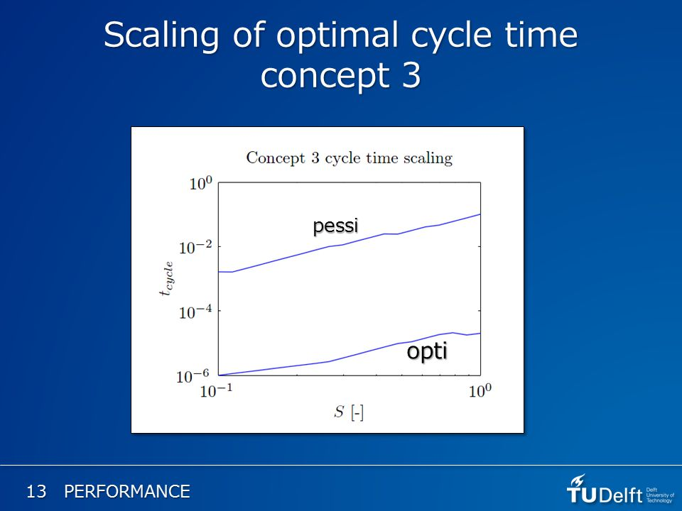 13 PERFORMANCE Scaling of optimal cycle time concept 3 opti pessi