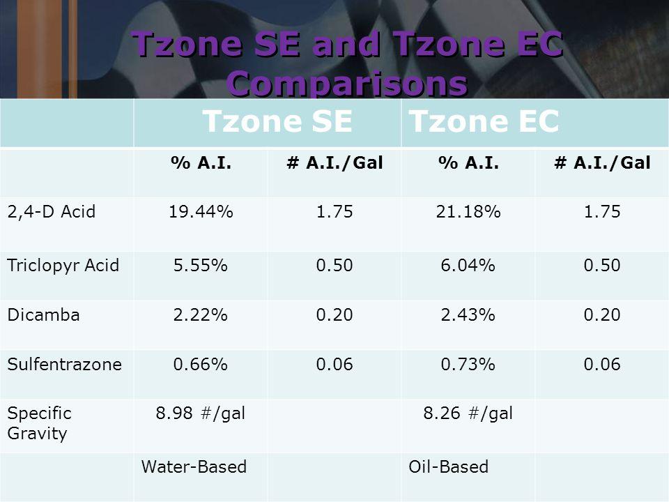 Tzone SE and Tzone EC Comparisons Tzone SETzone EC % A.I.# A.I./Gal% A.I.# A.I./Gal 2,4-D Acid19.44%1.7521.18%1.75 Triclopyr Acid5.55%0.506.04%0.50 Dicamba2.22%0.202.43%0.20 Sulfentrazone0.66%0.060.73%0.06 Specific Gravity 8.98 #/gal8.26 #/gal Water-BasedOil-Based