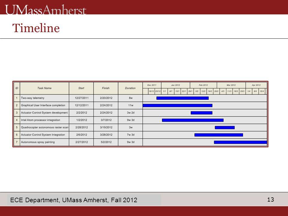 13 enter Dept name in Slide Master Timeline ECE Department, UMass Amherst, Fall 2012