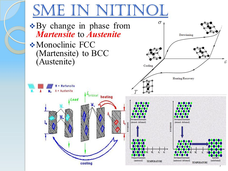 SME in NiTinol  By change in phase from Martensite to Austenite  Monoclinic FCC (Martensite) to BCC (Austenite) 7