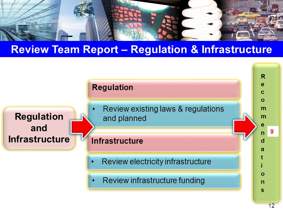 Review Team Report – Regulation & Infrastructure Regulation and Infrastructure Regulation Review existing laws & regulations and planned Infrastructure Review electricity infrastructure Review infrastructure funding 9 12