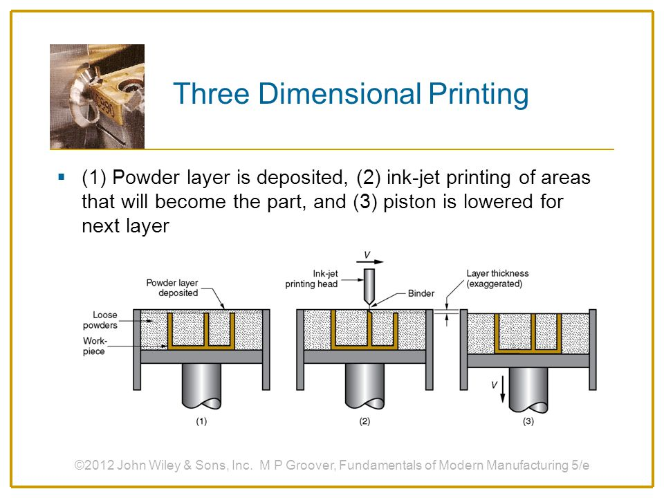  (1) Powder layer is deposited, (2) ink-jet printing of areas that will become the part, and (3) piston is lowered for next layer ©2012 John Wiley &