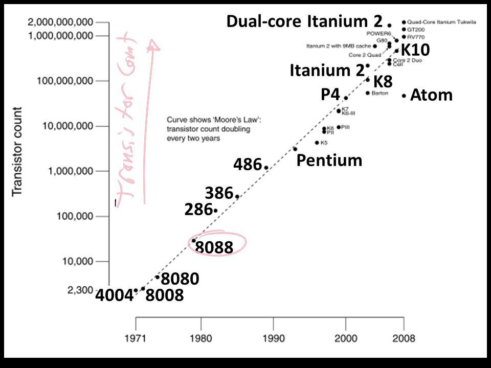 13 Moore's Law 486 286 8088 8080 80084004 386 Pentium Atom P4 Itanium 2 K8 K10 Dual-core Itanium 2
