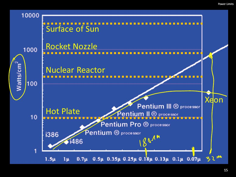 15 Power Limits Hot Plate Rocket Nozzle Nuclear Reactor Surface of Sun Xeon